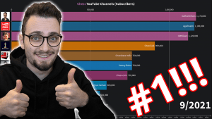 The Top YouTube Chess Channels | Congrats To GothamChess On #1!!!