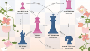 Was Jane Austen More Strategy-Wise Than Majority of  Chess Players?