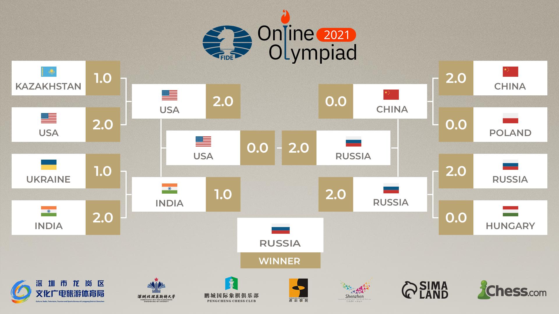 Результаты онлайн-олимпиады ФИДЕ-2021