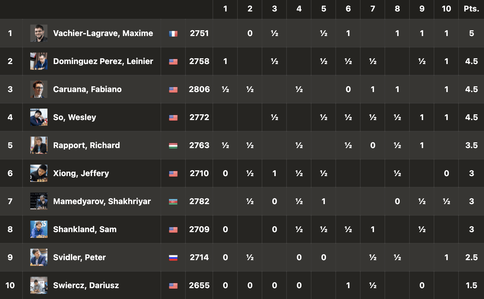 Ranking of the 7th round of sinquefield 2021