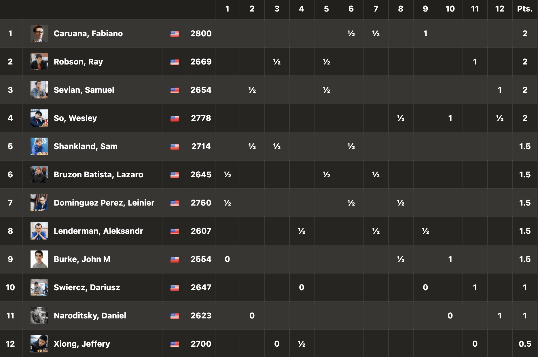 2021 US Championships standings round 3