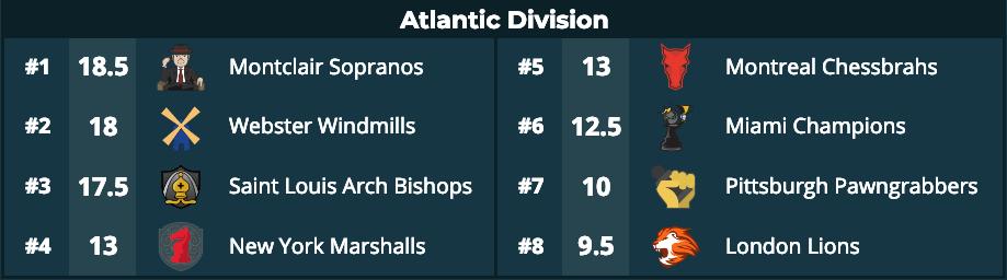 Arch Bishops, Blizzard, Gentlemen, Gnomes Win PRO Chess