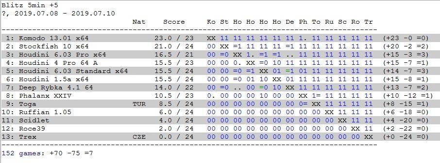 I set up a 13 engine chess tournament on Scid Vs PC - Chess