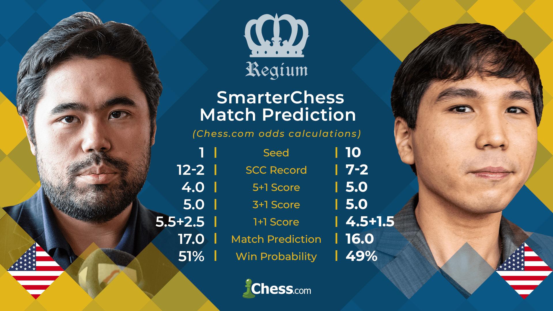 Nakamura So Prediction Speed Chess Championship