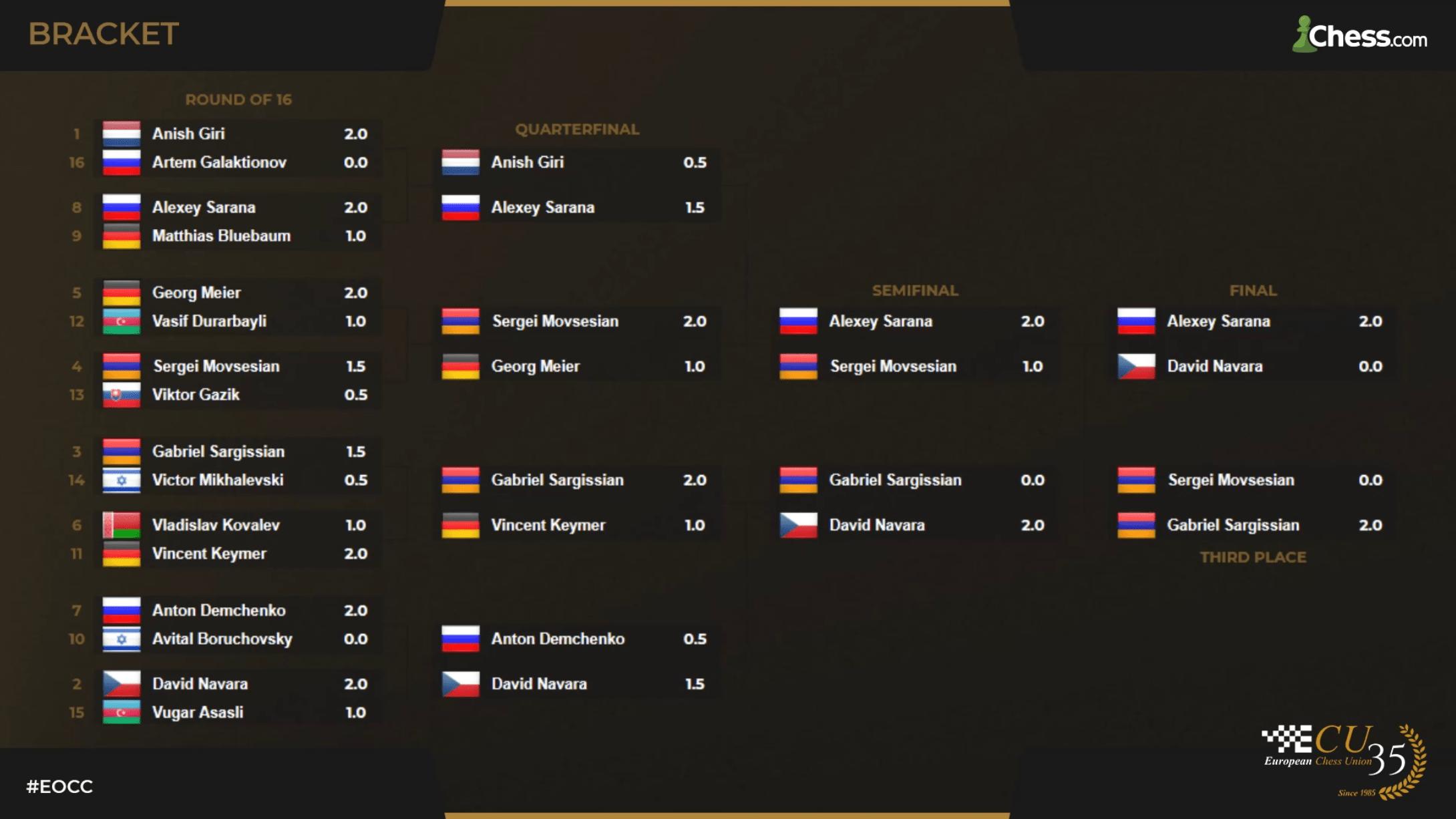 2020 European Online Championship bracket