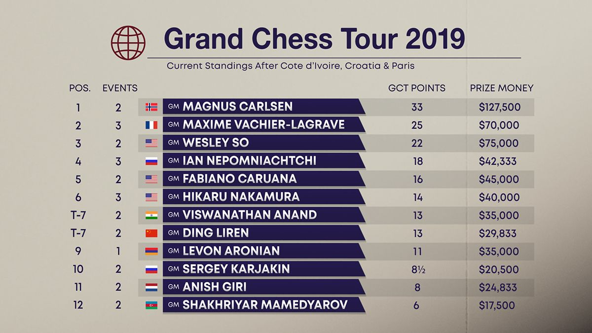 2019 Grand Chess Tour standings after Paris