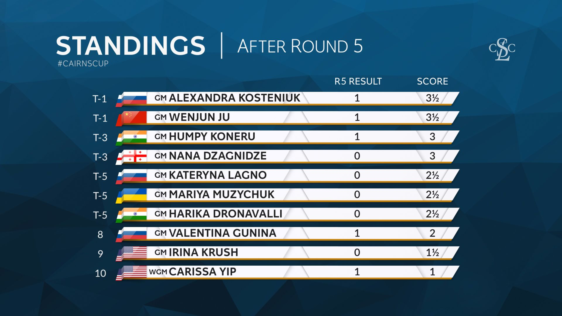 The standings after the fifth round. Cairns Cup