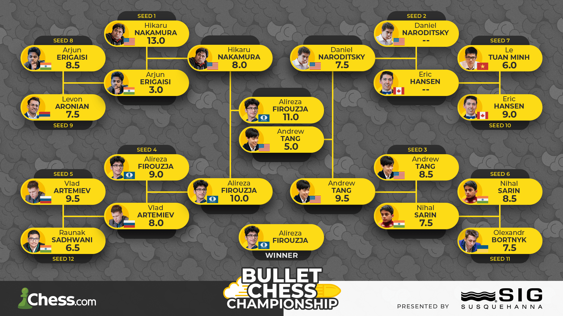 2021 Bullet Chess Championship results