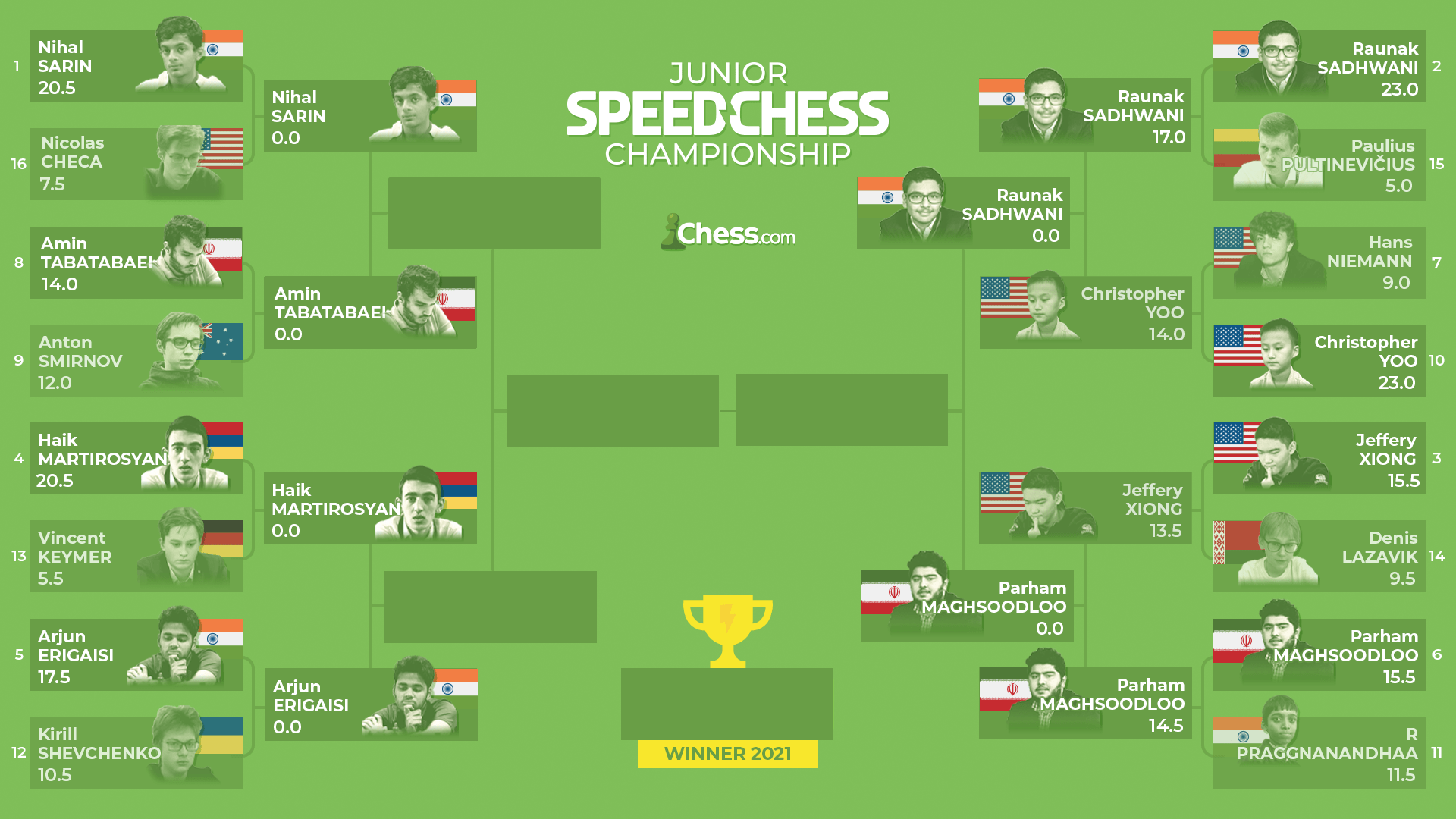 Junior Speed Chess Support