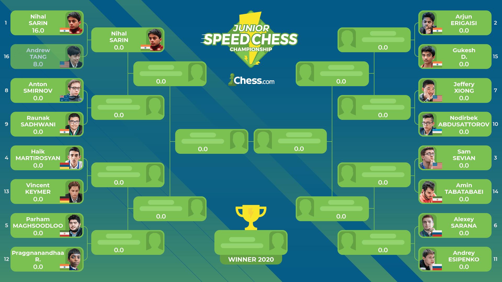 2020 Junior Speed Chess Championship bracket