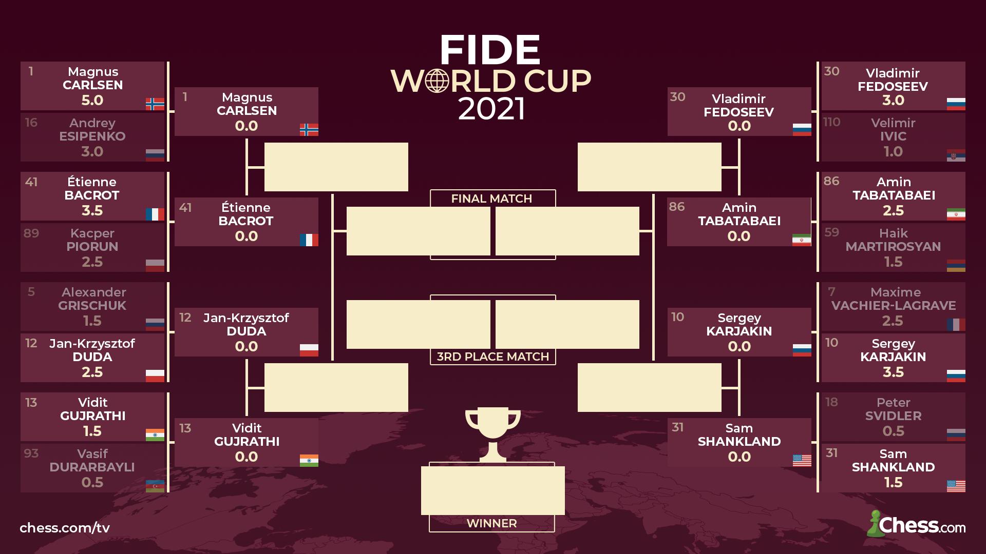 Resultados de la Copa del Mundo FIDE 2021