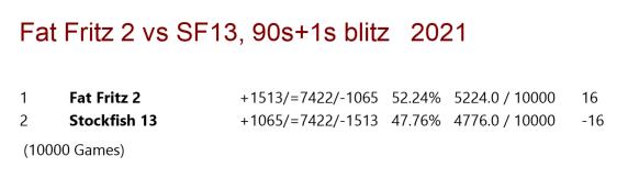 Fat Fritz 2 vs Stockfish