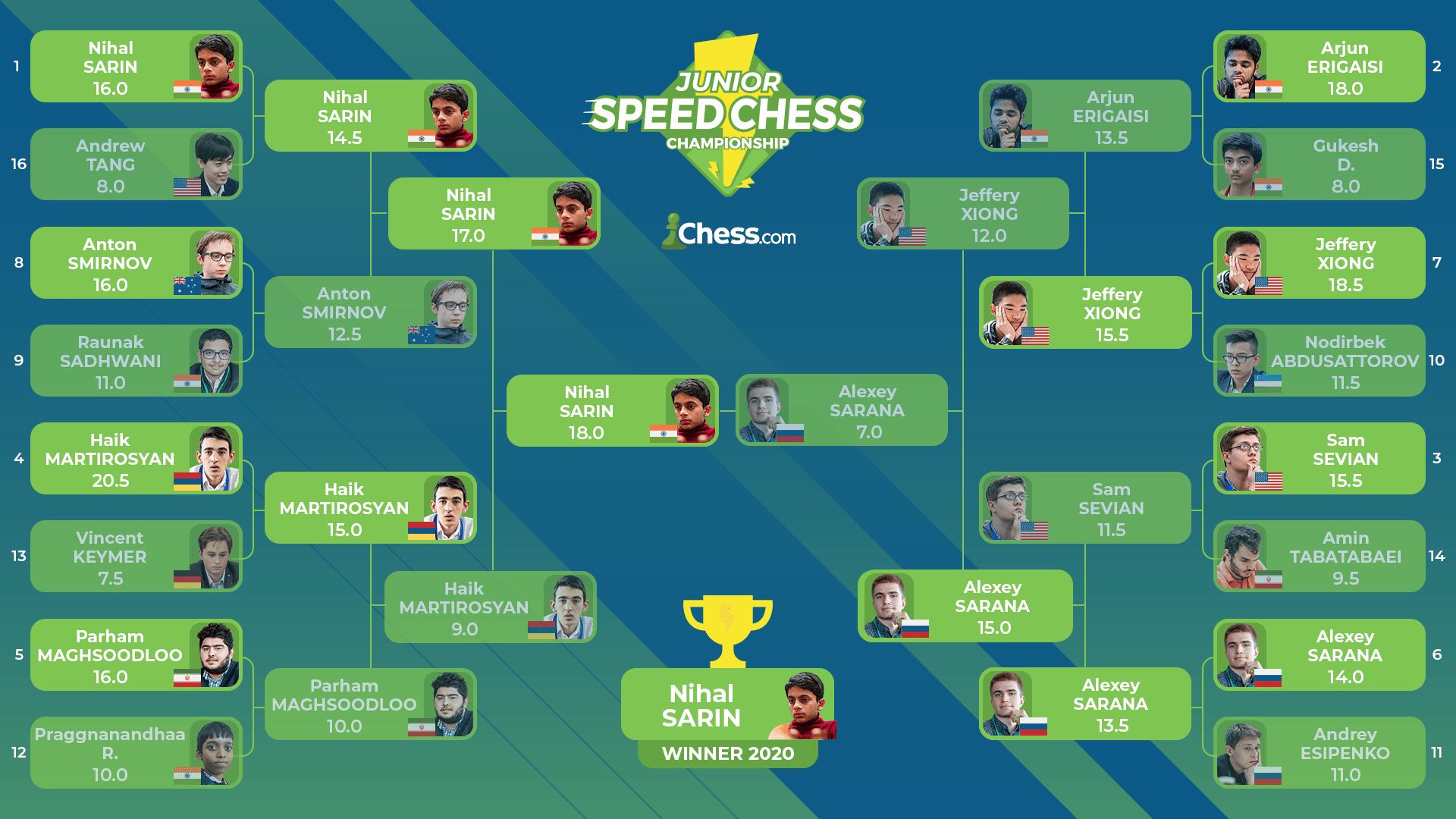 Junior Speed Chess Championship final bracket