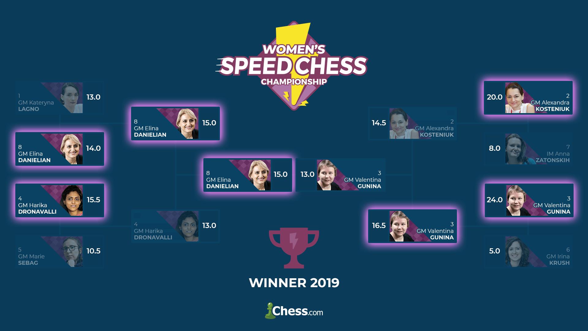 Women's Speed Chess Championship bracket