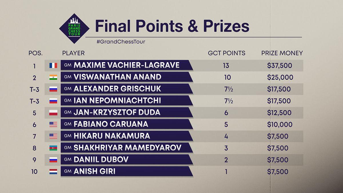 2019 Paris Grand Chess Tour final standings