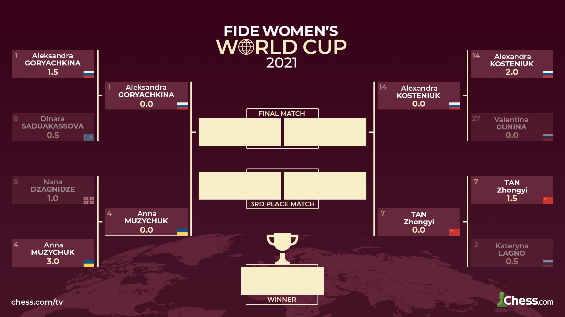 Resultados de la Copa Mundial Femenina FIDE 2021