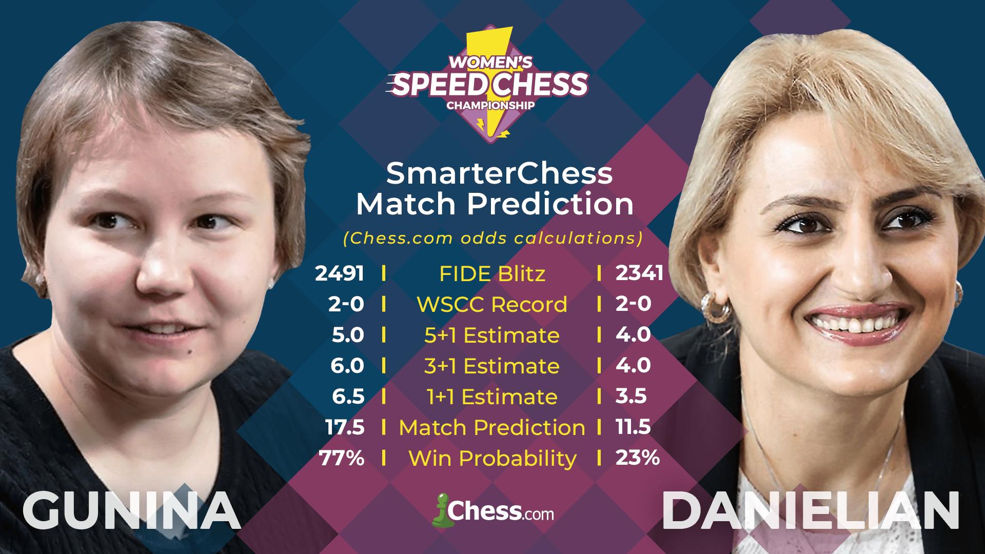 Gunina Danielian Speed Chess predictions