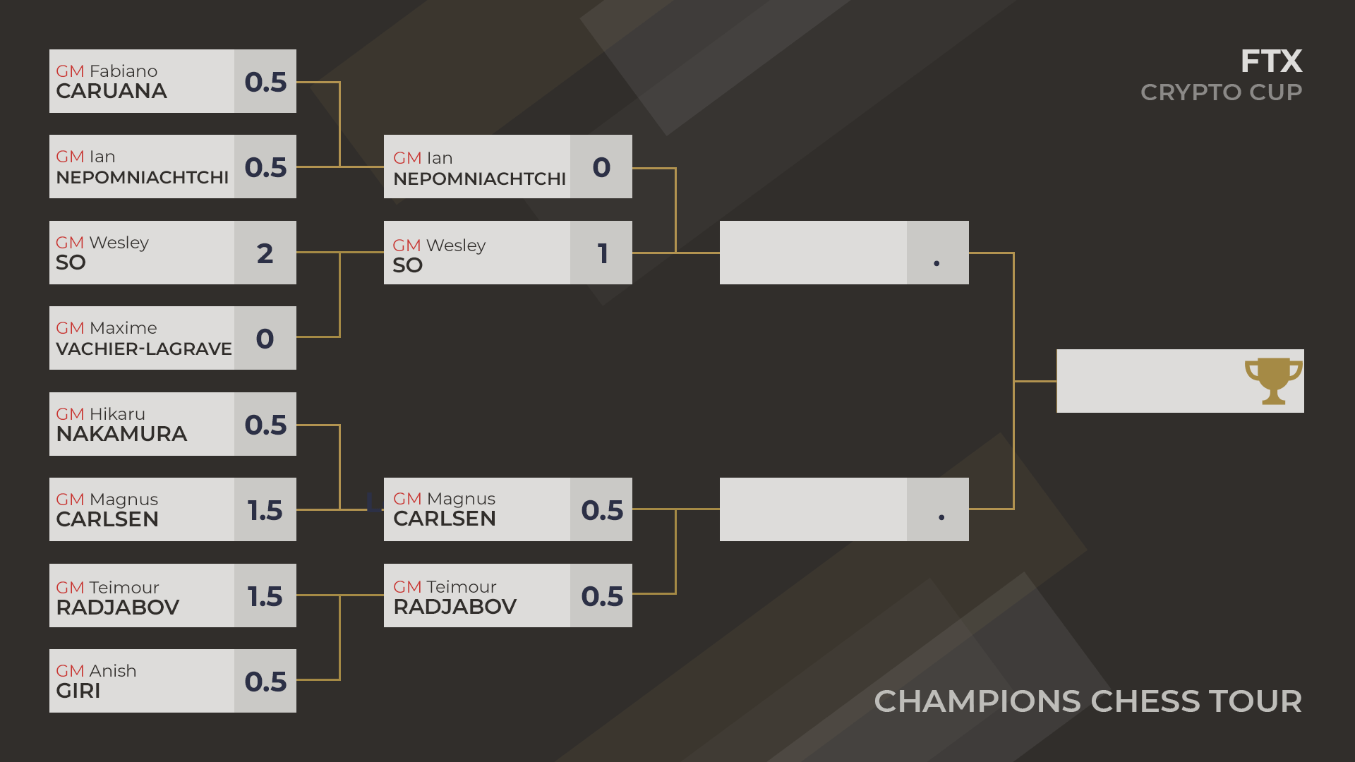 FXT Crypto Cup semifinals results