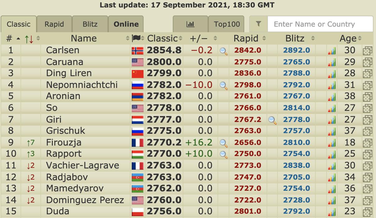Live chess reviews 2021 Firouzja Rapport