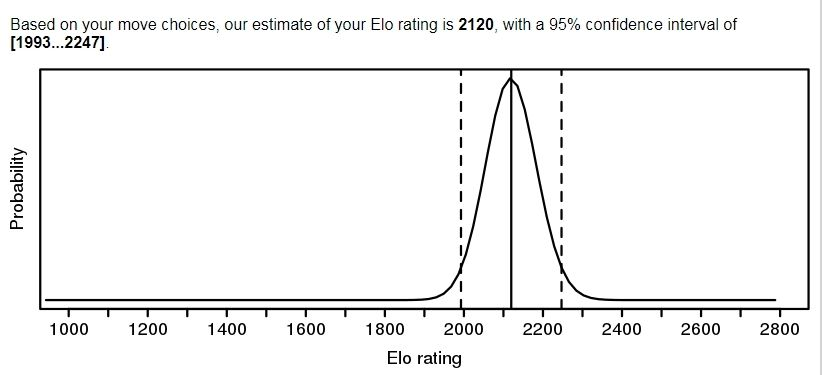Elo ratings chess