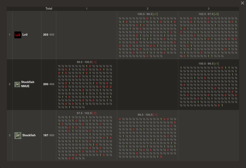 Computer Chess Championship, Stockfish+NNUE