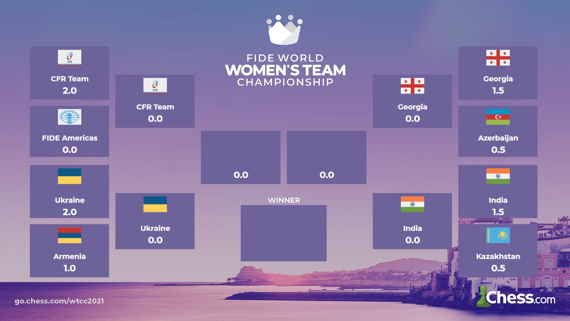 Results of the knockout phase of the Women's World Team Championship