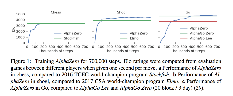 Leela Chess Zero Vs Stockfish 9 - Chess Forums