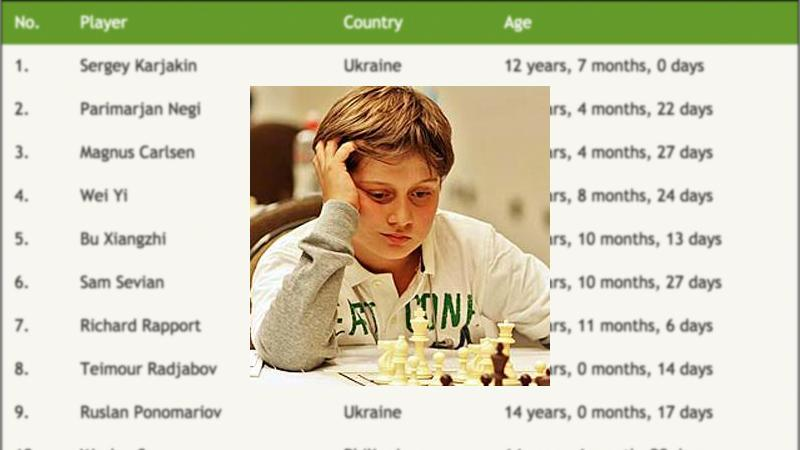 Tata Steel Challenger Sam Sevian: Youngest GM In The World