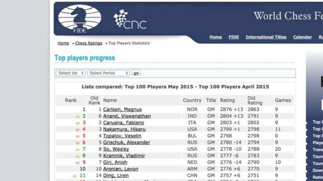 May FIDE Ratings: Anand 2nd, Carlsen Close To All-Time Best