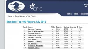 2800+ Ratings For Anand, Topalov, Nakamura On July List's Thumbnail