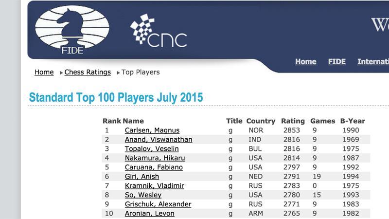 2800+ Ratings For Anand, Topalov, Nakamura On July List