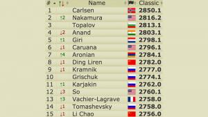 Post Sinquefield (Live) Ratings: Nakamura World #2, Aronian #7's Thumbnail