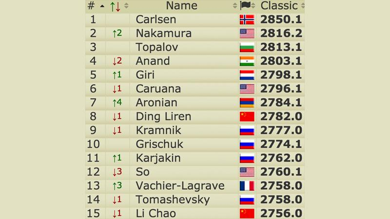Post Sinquefield (Live) Ratings: Nakamura World #2, Aronian #7