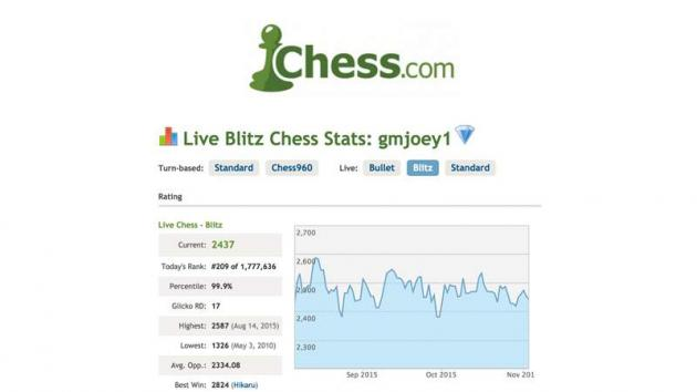 The Most Active GM In Chess.com History?
