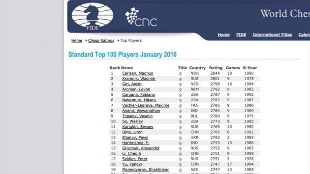 January FIDE Ratings: 43-Point Lead For Carlsen, Giri 3rd, 3 Chinese In Top 20