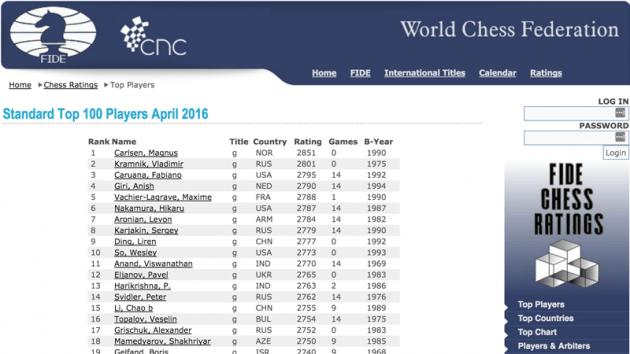 April FIDE Ratings: Karjakin Back In Top 10, Topalov Tumbles