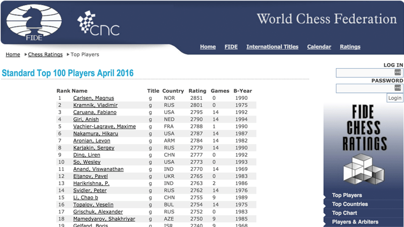 April FIDE Ratings: Karjakin Back In Top 10, Topalov Tumbles