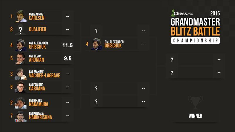 Grischuk Beats Aronian 11.5-9.5 In Epic 1st GM Blitz Battle