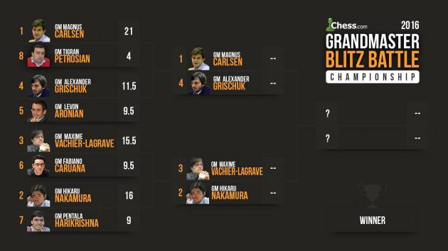 Carlsen-Grischuk, Nakamura-MVL Blitz Battle Dates Set