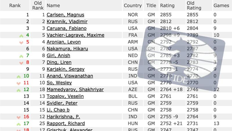 July FIDE Ratings: Guess Who Is The New Blitz #1