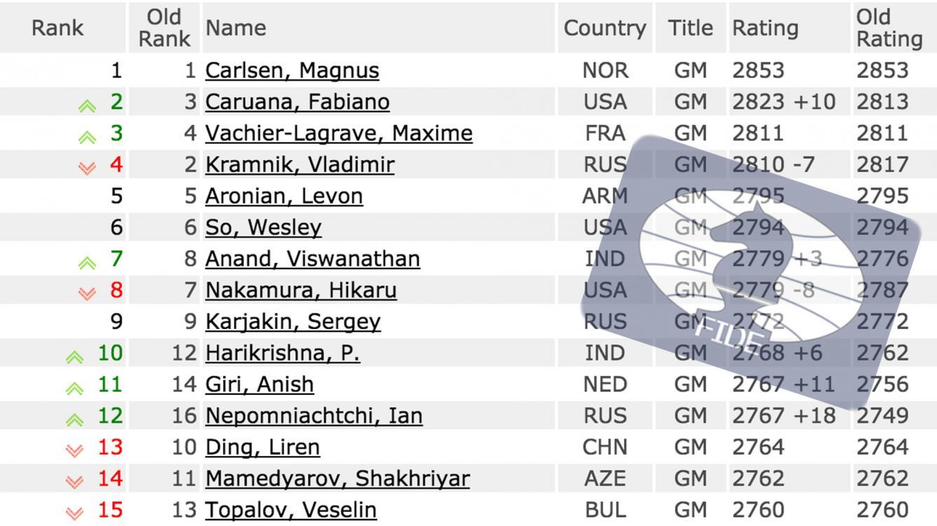 November FIDE Ratings: Carlsen-Karjakin Is #1 vs #9