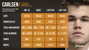 Why Carlsen Is A Huge Favorite To Win The Championship's Thumbnail