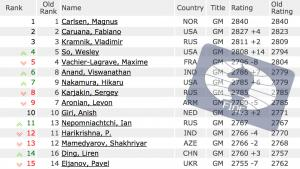 January FIDE Ratings: Caruana On The Heels Of Carlsen's Thumbnail