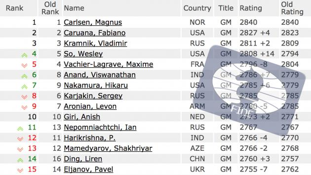 January FIDE Ratings: Caruana On The Heels Of Carlsen