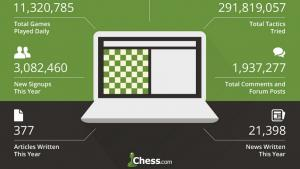 Miniatura de El 2016 para Chess.com