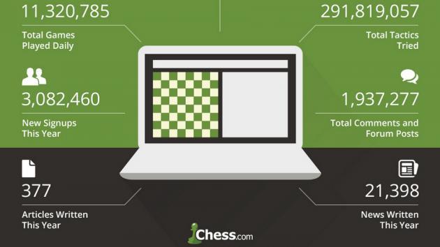 El 2016 para Chess.com