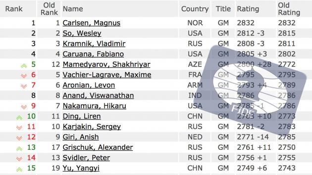 Mamedyarov World #5 In June FIDE Ratings