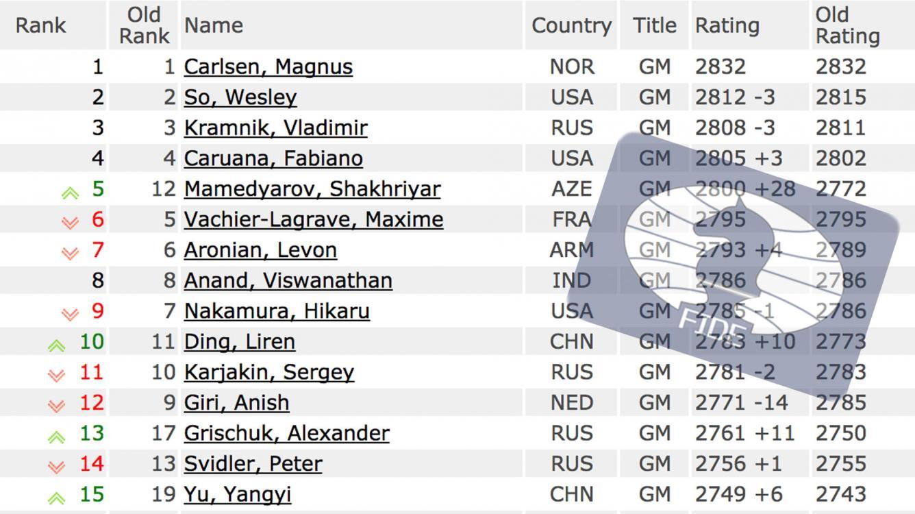 Mamedyarov World #5 In June FIDE Ratings