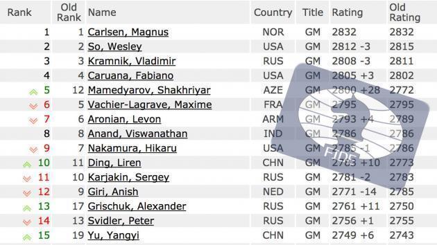 Mamedyarov numéro 5 Mondial sur la liste FIDE de Juin