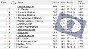 Mamedyarov asciende al nº5 en la lista FIDE de junio's Thumbnail